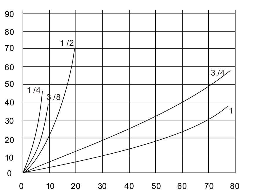 Муфты серии LSQ-FFH График