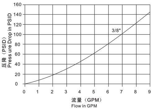 Муфты серии LSQ-TC График
