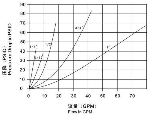 Муфты серии LSQ-PK График