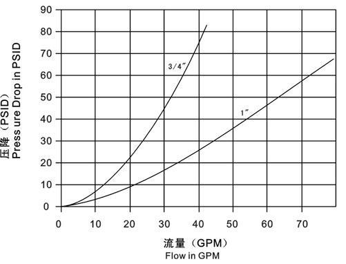 Муфты серии LSQ-TG Схема